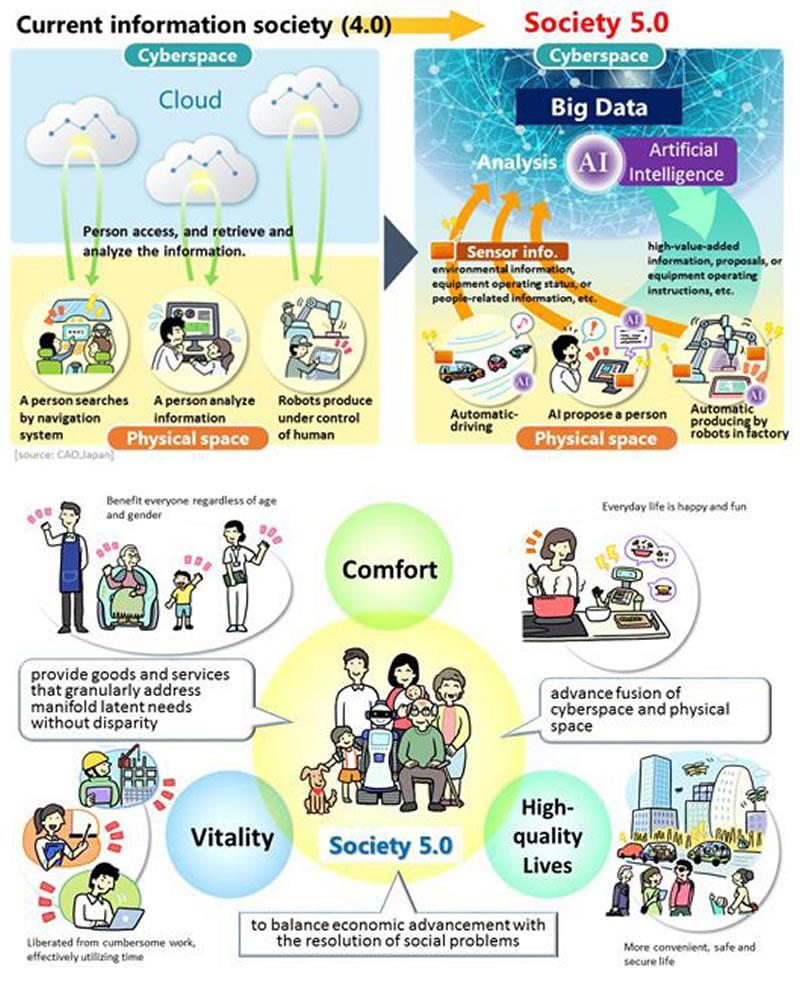 Figura 2. De la Sociedad 4.0 a la 5.0