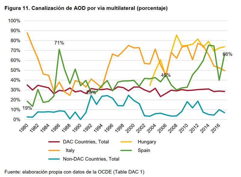 Cumplimientos e incumplimientos en la Cooperación Española-11