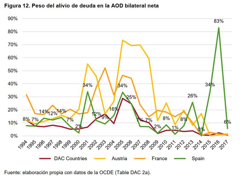 Cumplimientos e incumplimientos en la Cooperación Española-12