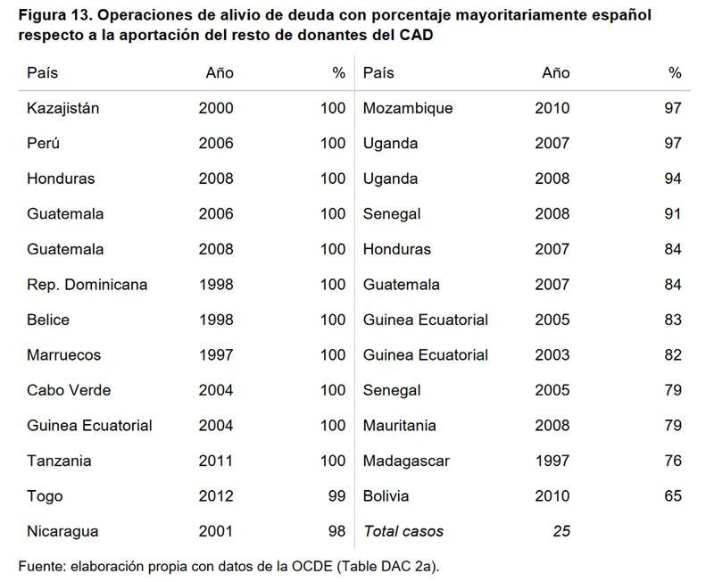 Cumplimientos e incumplimientos en la Cooperación Española-13