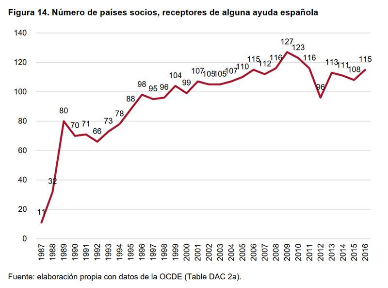 Cumplimientos e incumplimientos en la Cooperación Española-14