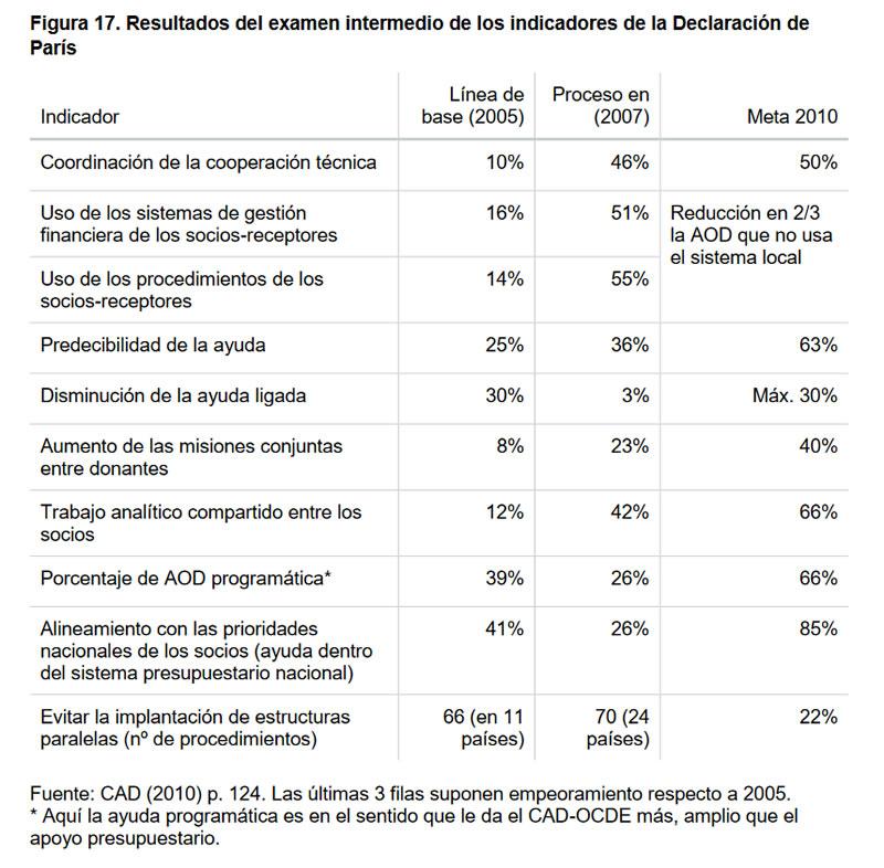 Cumplimientos e incumplimientos en la Cooperación Española-17