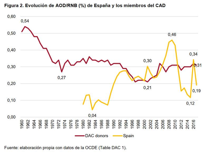 Cumplimientos e incumplimientos en la Cooperación Española-2