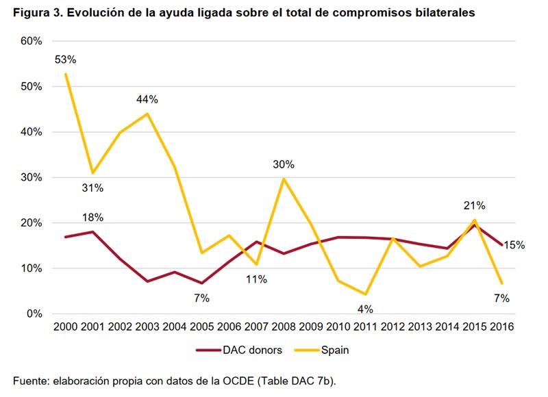 Cumplimientos e incumplimientos en la Cooperación Española-3