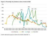 Cumplimientos e incumplimientos en la Cooperación Española-4