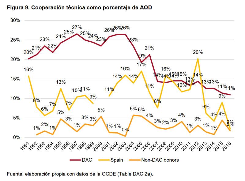 Cumplimientos e incumplimientos en la Cooperación Española-9