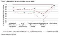 Efectos económicos del Brexit en el Campo de Gibraltar: un modelo econométricoARI 25/2019-26 de febrero de 20196hogares del Campo se ha utilizado como variable de control para mejorar la calidad de los resultados, pero no forma parte del análisis en las predicciones.En la predicción consideramos que los datos obtenidos para la construcción del modelo son representativos delaño2018 y que permitenpredecir los valores de éste en el período t+1, que tomaremos como el año 2025. Según los diferentes estudios consultados20para entonces los efectos iniciales de la incertidumbre generada por el Brexitya se habrán disipado y sólo quedarán los efectos estructurales, que son los que se desea estudiar.Los resultados se presentan en la Figura 1.Figura 1. Resultados de la predicción por variables