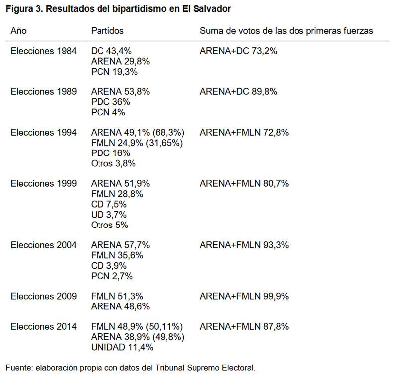 Elecciones en El Salvador 2019-2