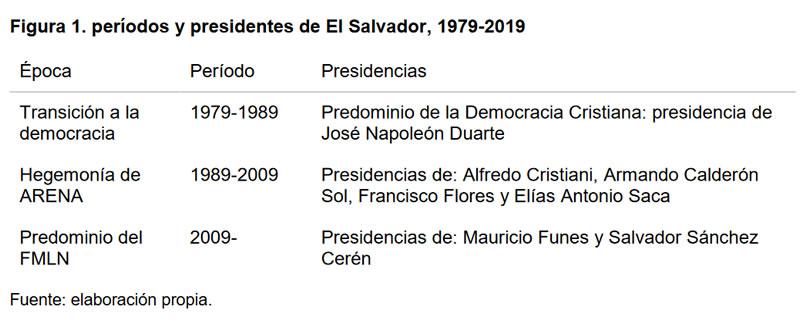 Elecciones en El Salvador 2019