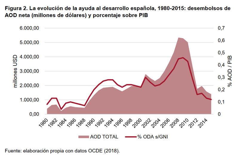 España la paradoja de un donante cumplidor-1