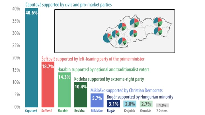 Annotated results of Slovakia's first round of voting for president, held March 16.