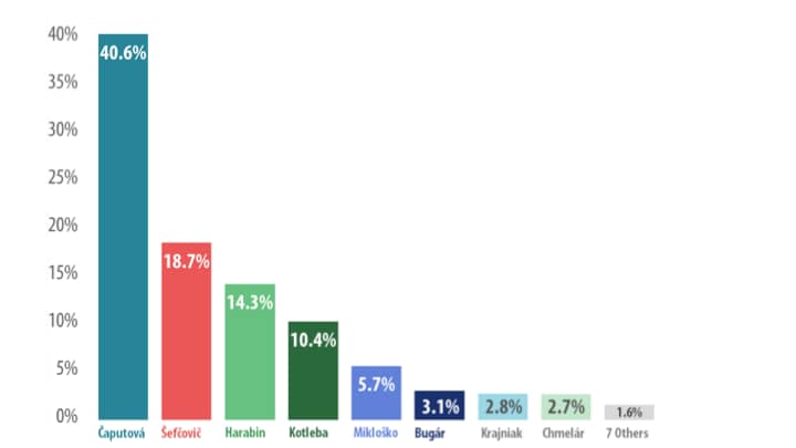 Results of the first round of Slovakia's presidential elections, held March 16.