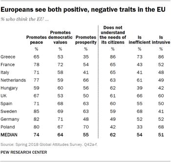Europeans Credit EU-13