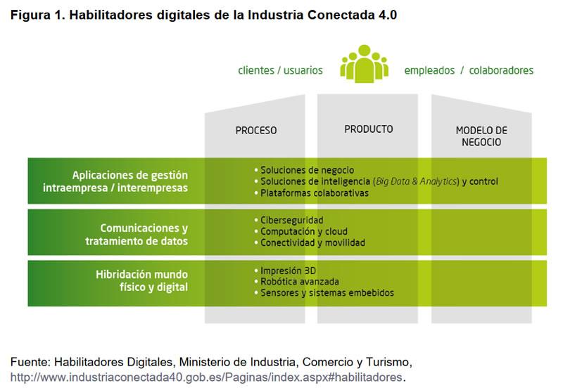Figura 1.Habilitadores digitales de la Industria Conectada 4.0