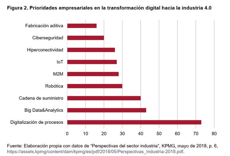 Figura 2.Prioridades empresariales en la transformación digital hacia la industria 4.0