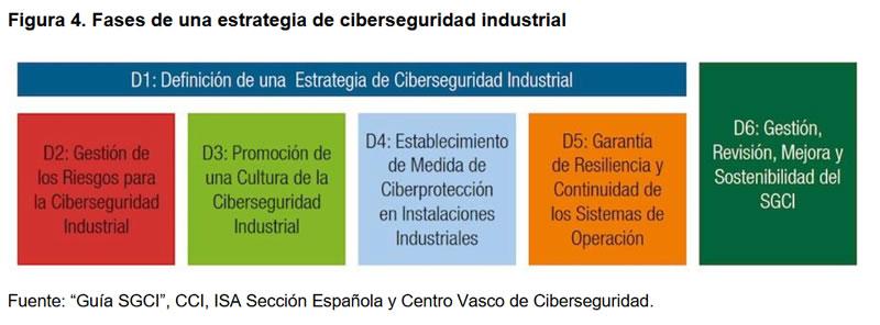 Figura 4. Fases de una estrategia de ciberseguridad industrial