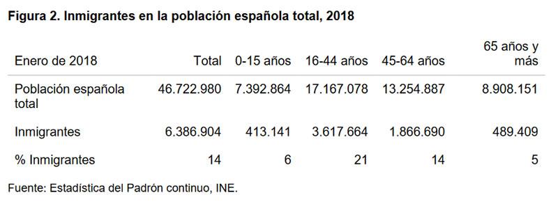 Figura 2. Inmigrantes en la población española total, 2018