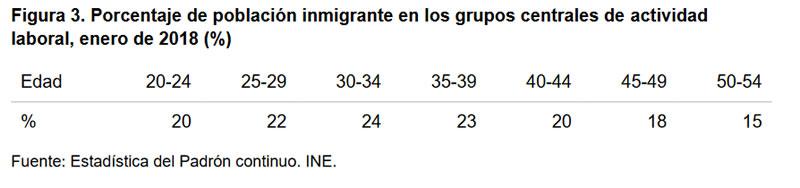 Figura 3. Porcentaje de población inmigrante en los grupos centrales de actividad laboral, enero de 2018 (%)