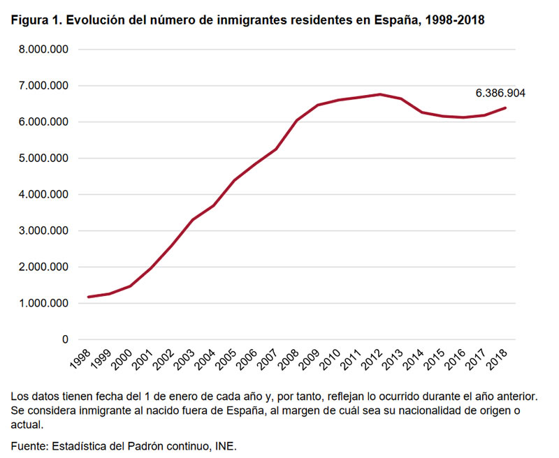 Figura 1. Evolución del número de inmigrantes residentes en España, 1998-2018