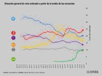 Evolución del promedio de encuestas electorales hasta febrero de 2019