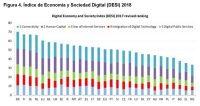 Figura 4. Índice de Economía y Sociedad Digital (DESI) 2018