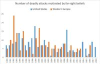 Number of deadly attacks motivated by far-right beliefs. (wapo/Wapo)