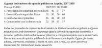 Algunos indicadores de opinión pública en Argelia, 2007-2016