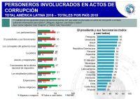 Figura 3. Casos de corrupción: total América Latina, 2018, y totales por país, 2018 (%)