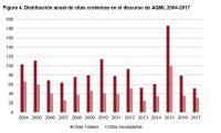 Figura 4. Distribución anual de citas coránicas en el discurso de AQMI, 2004-2017 Fuente: elaboración propia.