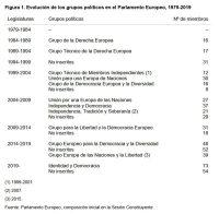 Figura 1. Evolución de los grupos políticos en el Parlamento Europeo, 1979-2019