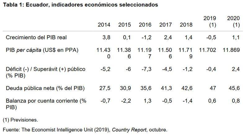 Tabla 1: Ecuador, indicadores económicos seleccionados