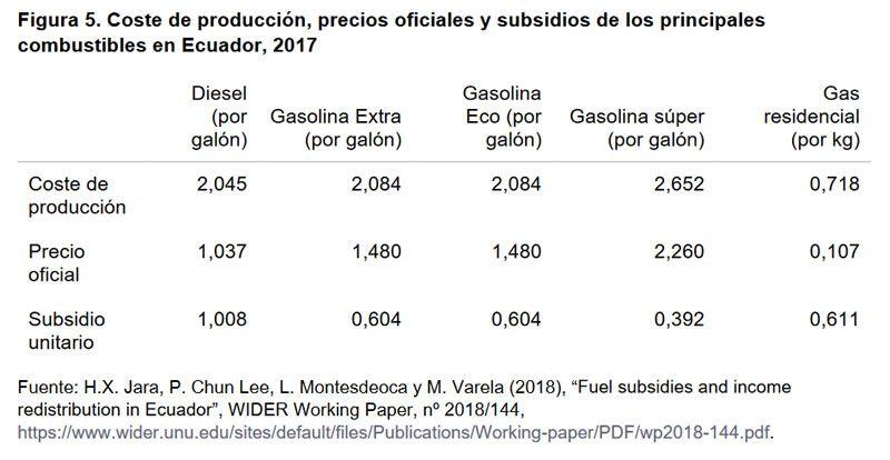 Figura 5. Coste de producción, precios oficiales y subsidios de los principales combustibles en Ecuador, 2017