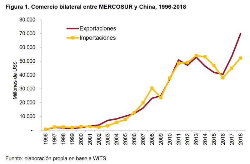Figura 1. Comercio bilateral entre MERCOSUR y China, 1996-2018