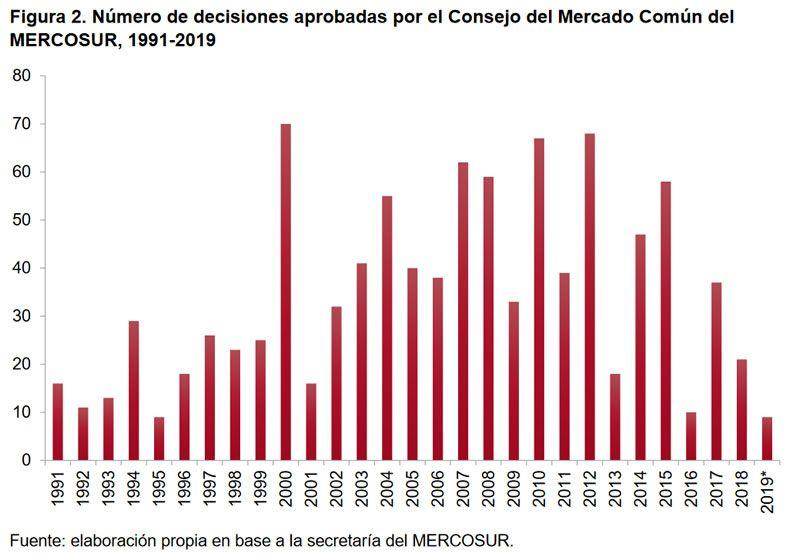 Figura 2. Número de decisiones aprobadas por el Consejo del Mercado Común del MERCOSUR, 1991-2019