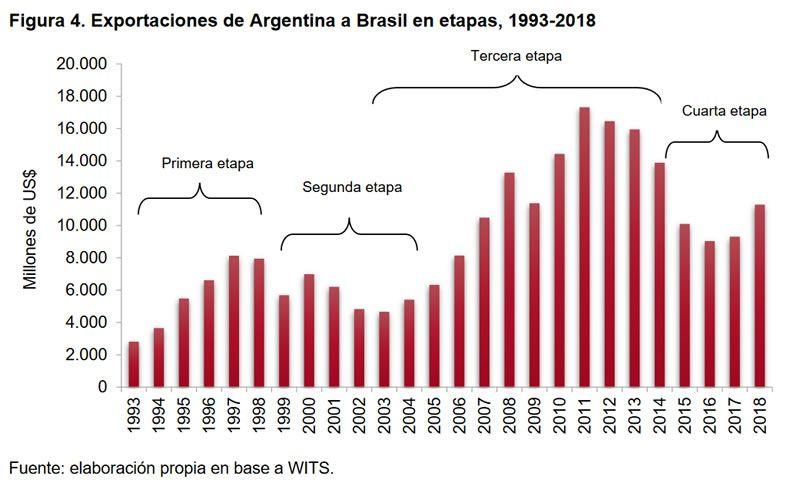 Figura 4. Exportaciones de Argentina a Brasil en etapas, 1993-2018