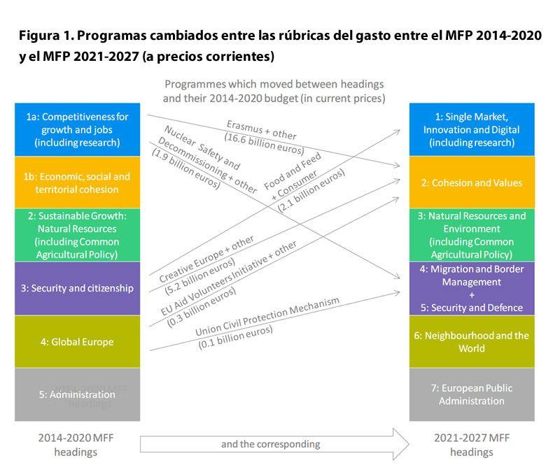 Programas cambiados entre las rúbricas del gasto entre el MFP 2014-2020 y el MFP 2021-2027 (a precios corrientes)