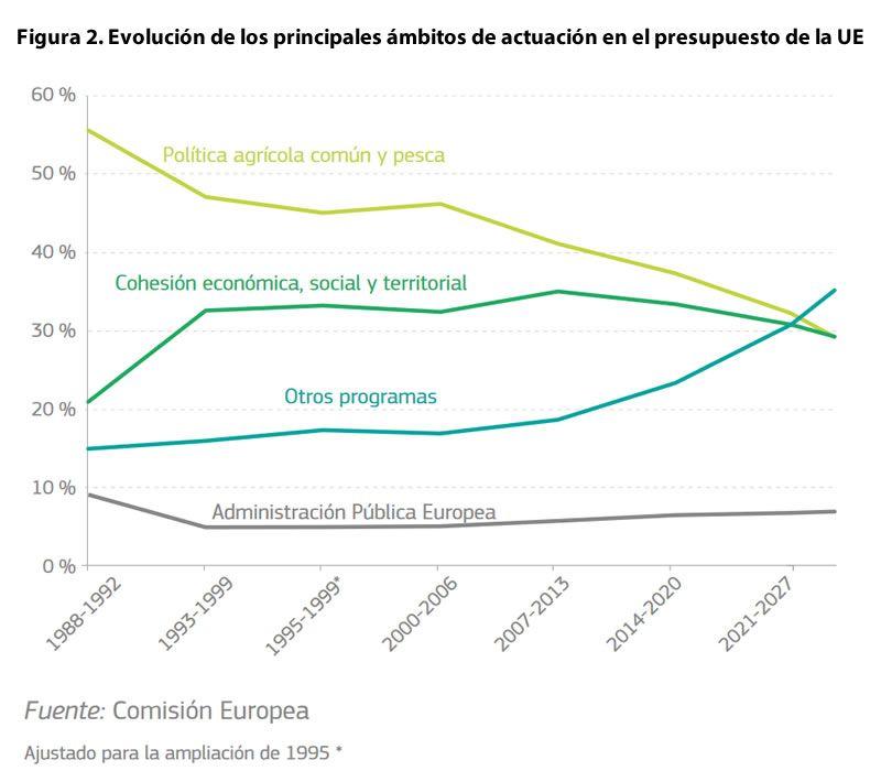 Evolución de los principales ámbitos de actuación en el presupuesto de la UE