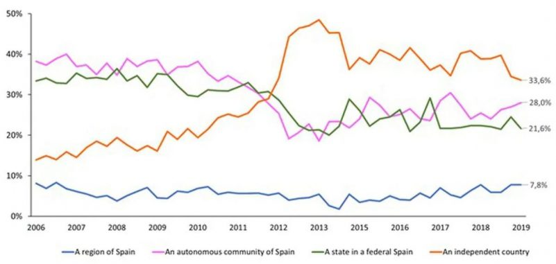 What do you want Catalonia to be? Ongoing polling of Catalan opinions has asked this question since March 2006. Source: Prepared by the author, based on data from Catalonia's Centre d'Estudis d'Opinió.