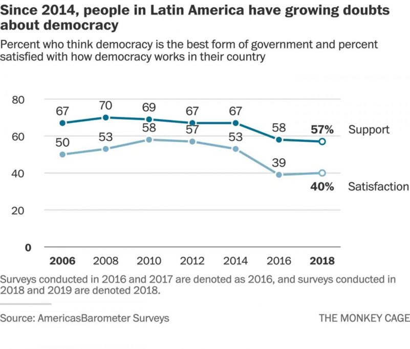 Latin American democracy may be in trouble