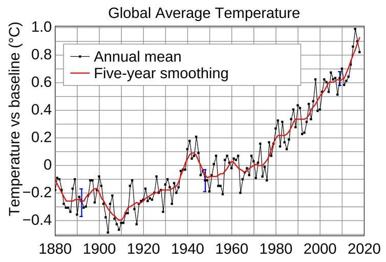 Evolución de la temperatura media global. Instituto Goddard de Estudios Espaciales, CC BY