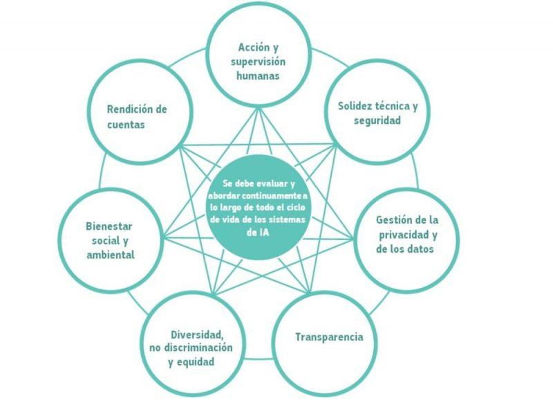 Requisitos para una IA fiable que deben ser aplicados durante todo su ciclo de vida. 'Directrices éticas para una IA fiable'/Grupo de Independiente de Expertos de Alto Nivel Sobre Inteligencia Artificial/CE