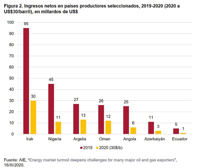 Figura 2. Ingresos netos en países productores seleccionados, 2019-2020 (2020 a US$30/barril), en millardos de US$