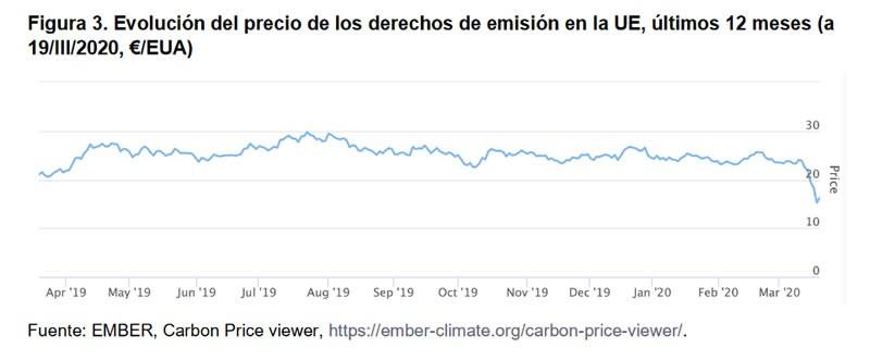 Figura 3. Evolución del precio de los derechos de emisión en la UE, últimos 12 meses (a 19/III/2020, €/EUA)