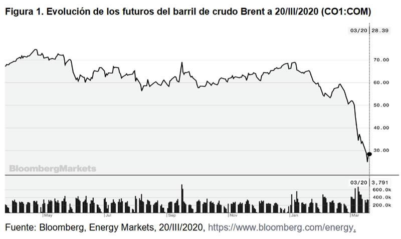 Figura 1. Evolución de los futuros del barril de crudo Brent a 20/III/2020 (CO1:COM)