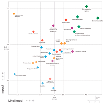 Figura 5. Mapa de riesgos globales, 2020