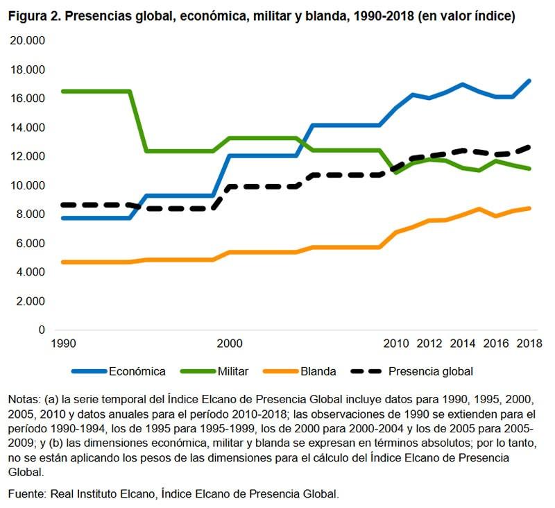 Figura 2. Presencias global, económica, militar y blanda, 1990-2018 (en valor índice)
