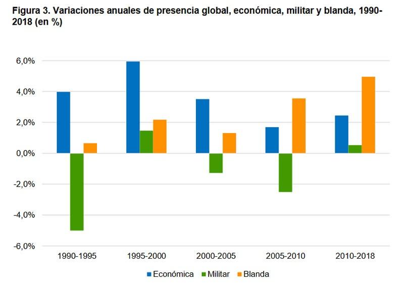 Figura 3. Variaciones anuales de presencia global, económica, militar y blanda, 1990-2018 (en %)