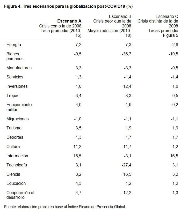 Figura 4. Tres escenarios para la globalización post-COVID19 (%)