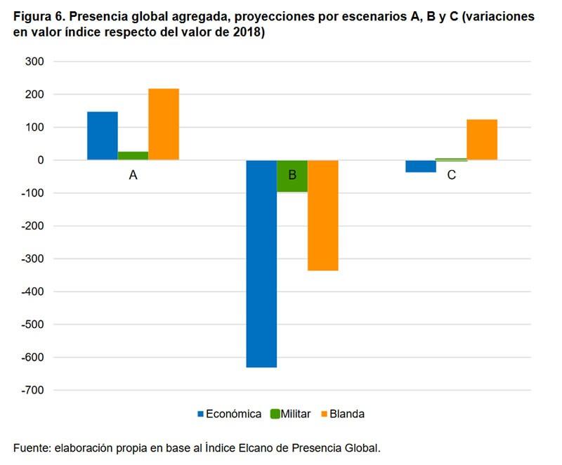 Figura 6. Presencia global agregada, proyecciones por escenarios A, B y C (variaciones en valor índice respecto del valor de 2018). Fuente: elaboración propia en base al Índice Elcano de Presencia Global.