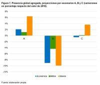 Figura 7. Presencia global agregada, proyecciones por escenarios A, B y C (variaciones en porcentaje respecto del valor de 2018). Fuente: elaboración propia